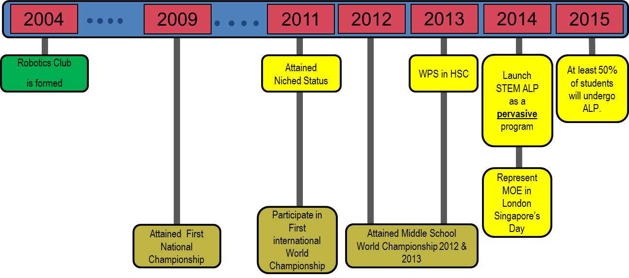 History of HSC Robotics